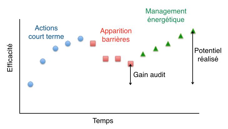 Management énergétique
