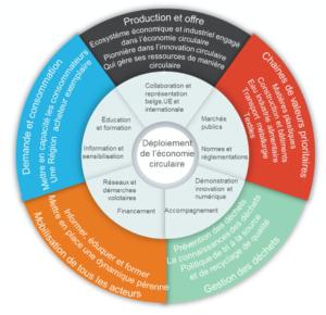 Economie circulaire Wallonie